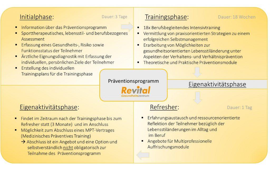 Revital Präventionsprogramm